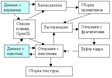 Схема конвейера приводится во